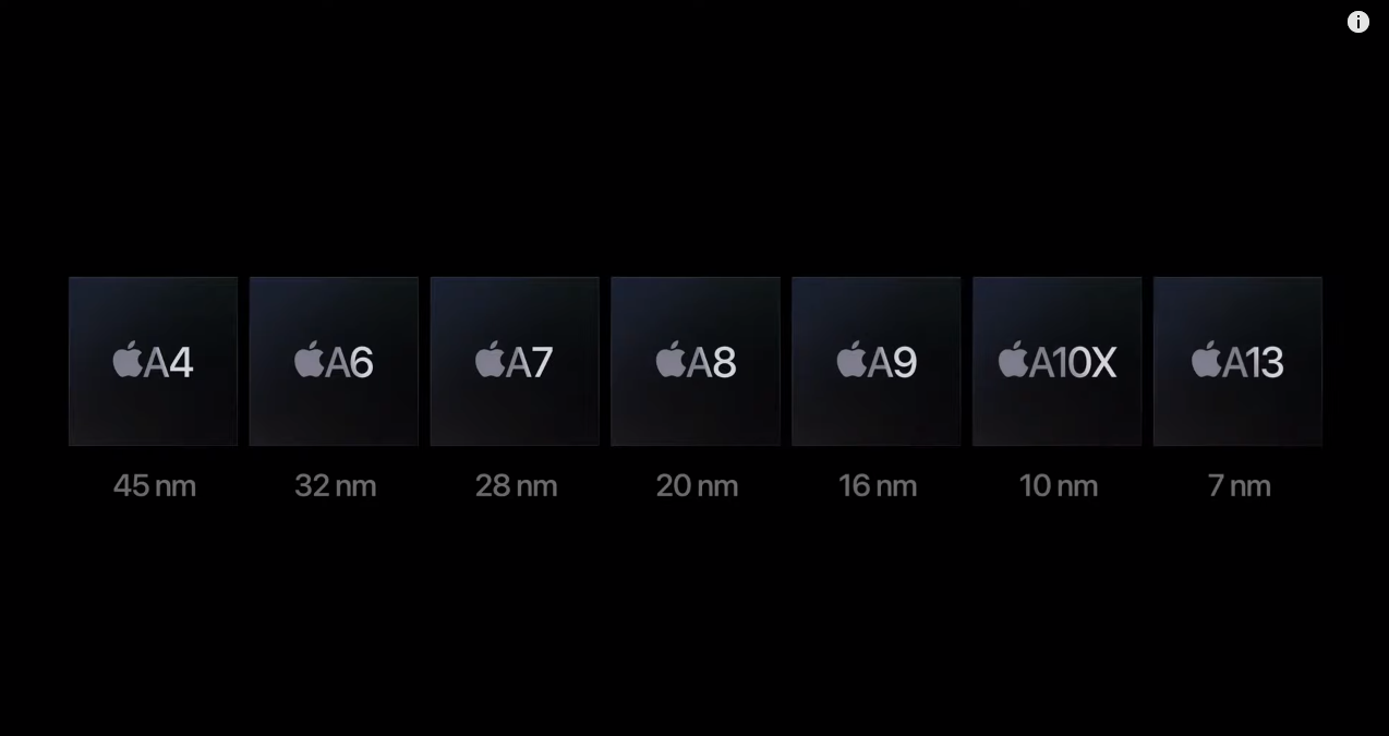 Apple chipset September 2020 prezentácia