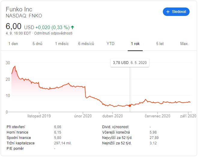Funko inc cena akcii do leta 2020 za jeden rok