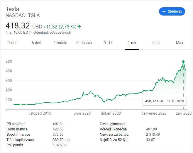 Cena Tesla  v auguste 2020