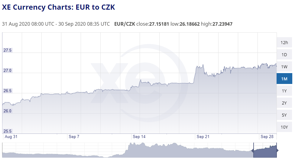 EUR vs. CZK september 2020 detail