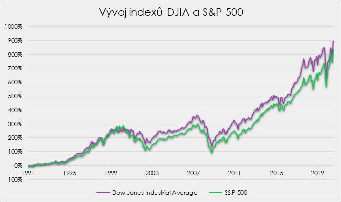 Dow Jones Industrial Average vs. S&P500